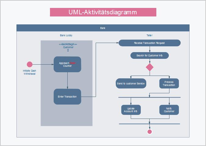 Edraw UML Diagramm Beispiele