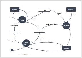 Datenflussdiagramm