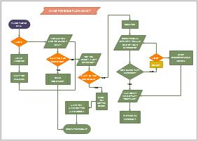 Standardflussdiagramm