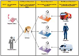 Arbeitsablaufdiagramm
