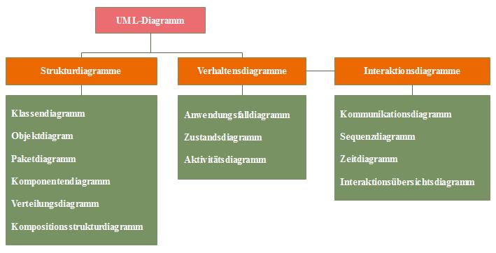 Verschiedene UML-Diagrammarten - Zweck und Verwendung