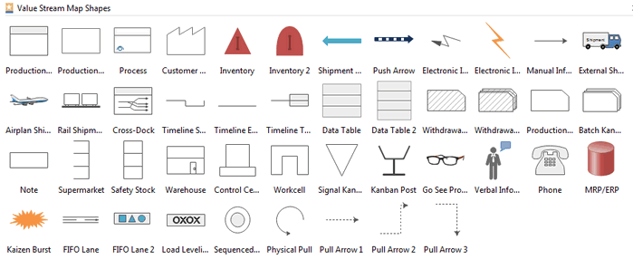 Wertstromanalyse symbols