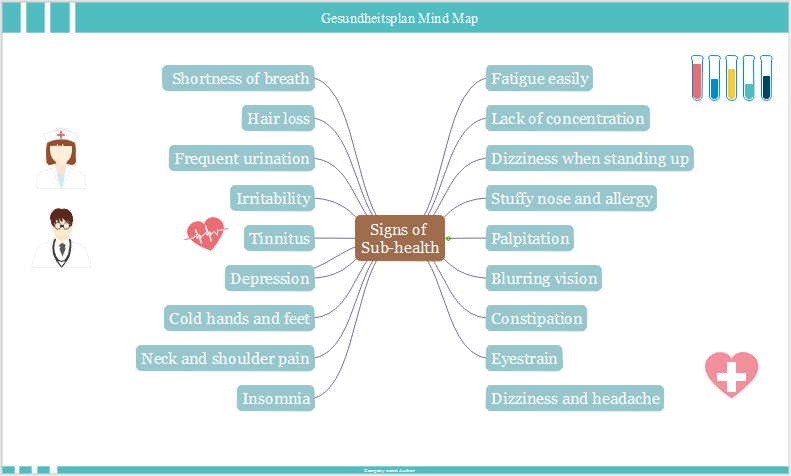 Gesundheitsplan Mind Map