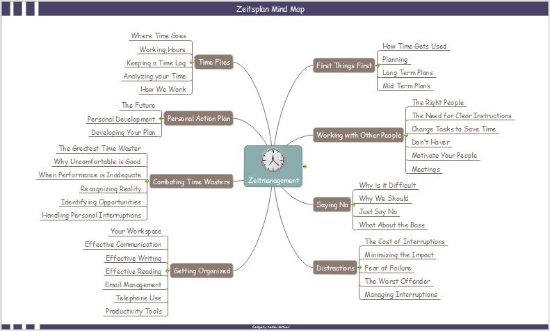 Zeitplan Mind Map