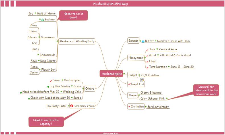 Hochzeitsplan Mind Map