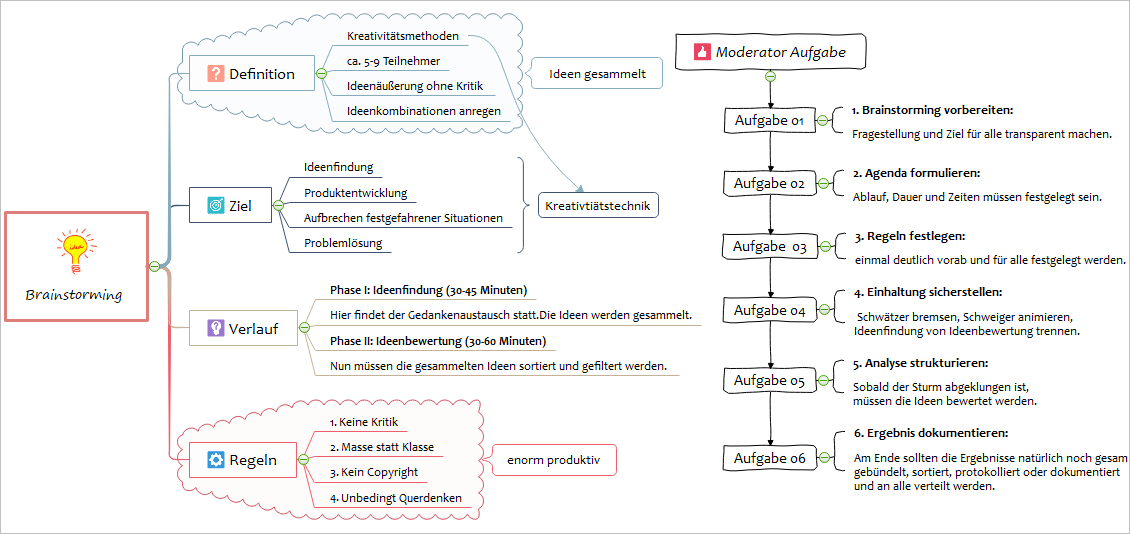 Brainstorming Mindmap
