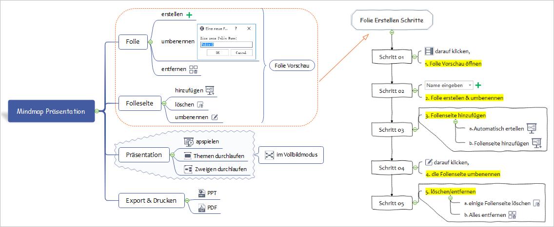 Mindmap Präsentation Erstellen