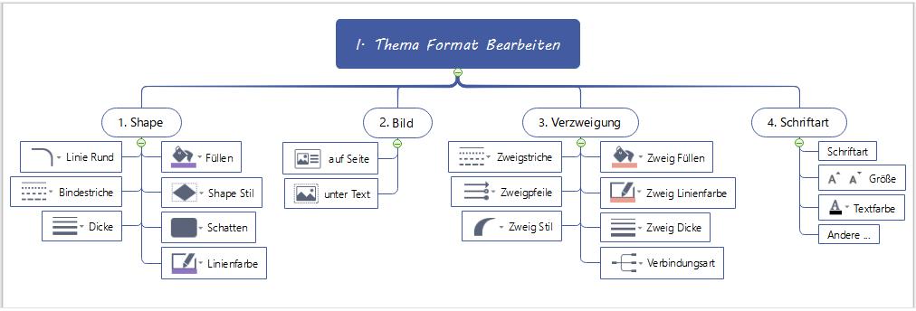 Thema Format einfach Bearbeiten für Mindmap