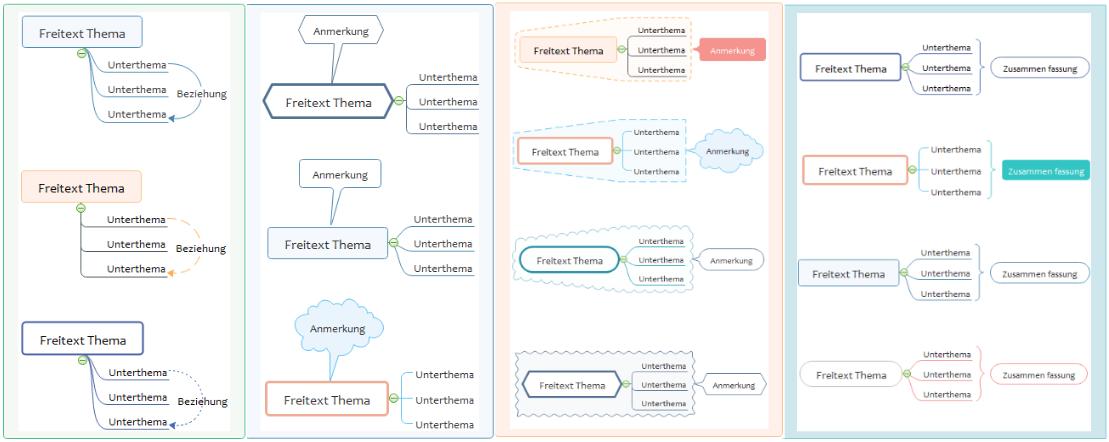 Mindmap Strukturieren mithilfe der Nützlichen Objekten