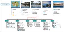 Reiseplan Mindmap