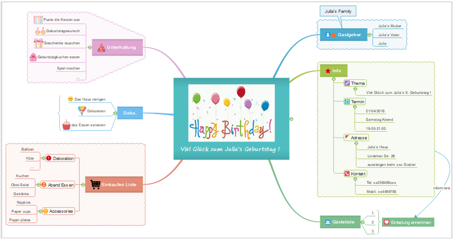 Geburtstag plan Mindmap