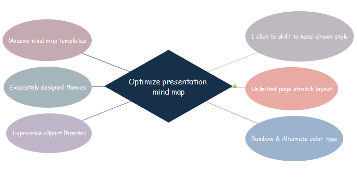 Optimize Presentation Mind Map