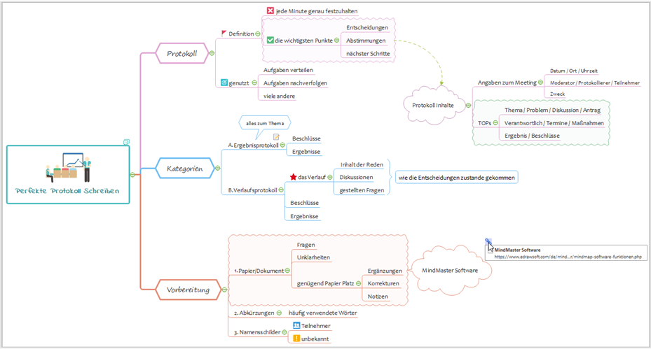 Mindmap Protokoll Definition