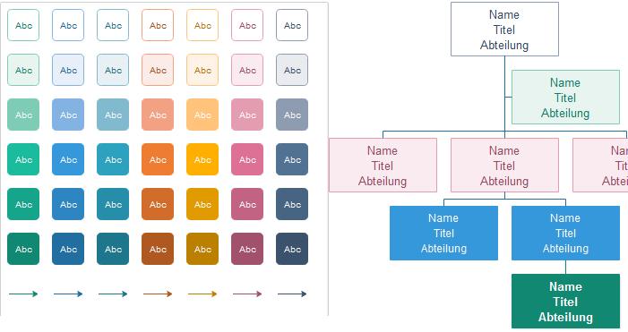 Formen im Organigramm formatieren