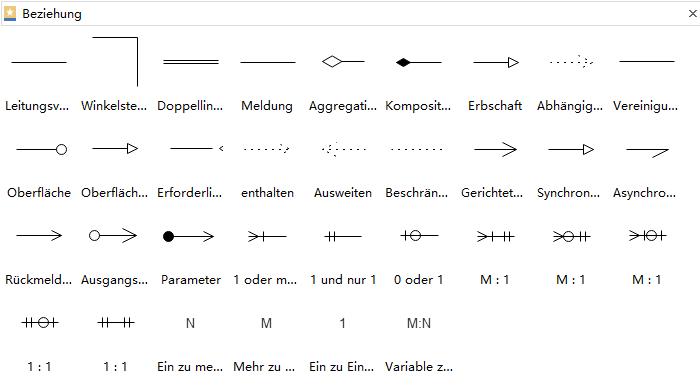 Beziehungen in dem UML-Diagramm