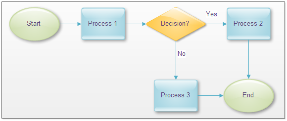 step-by-step flowchart mapping