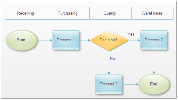 Example of Cross Functional Flowchart http://www.edrawsoft.com/understand-flowchart.php