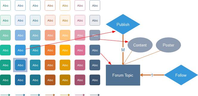 Formatear formas de diagrama ER