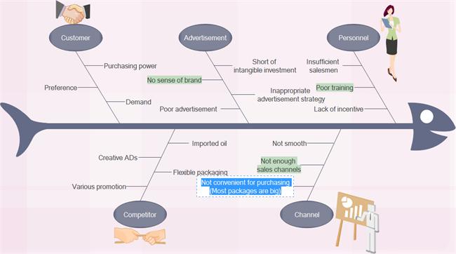 Agregar contenido del diagrama de espina de pescado