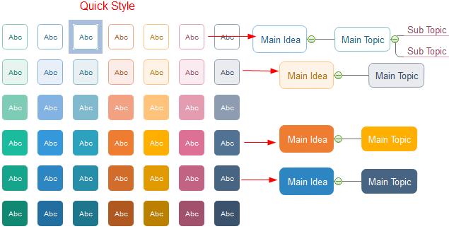 Formatear formas de mapa mental