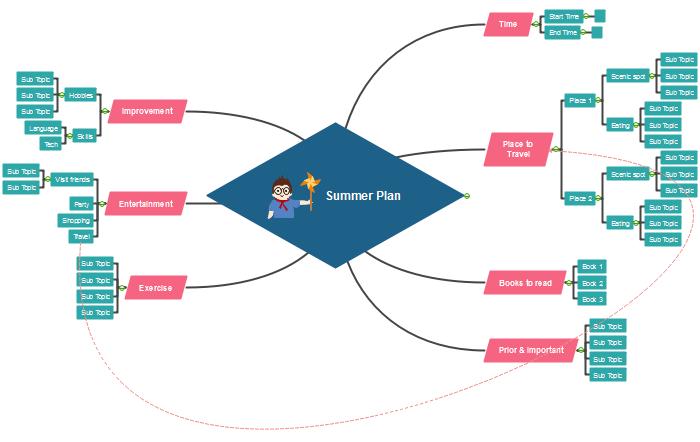 Usa Mapa Mental para Impulsar la Creatividad de los Estudiantes