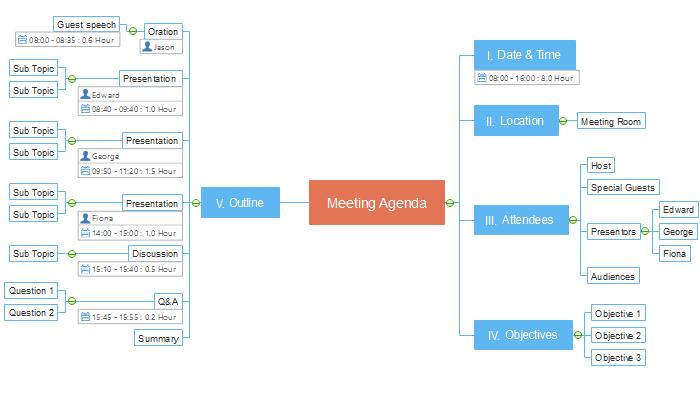 Mapa Mental de Agenda de la Reunión