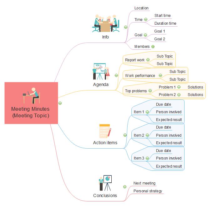 Mapa Mental de Minuto de Reunión