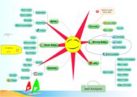 mapa mental para autoanálisis