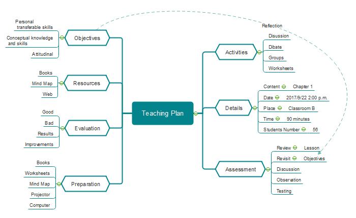 Hace un plan de enseñanza con mapa mental