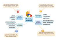 Mind map of marketing strategy