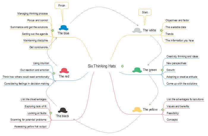 Usa mapa mental para tomar nota en clase
