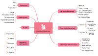 mapa mental del plan de boda