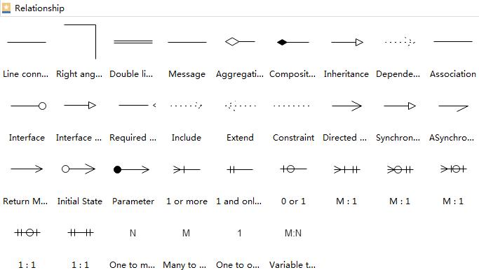Diagrama UML Relationship