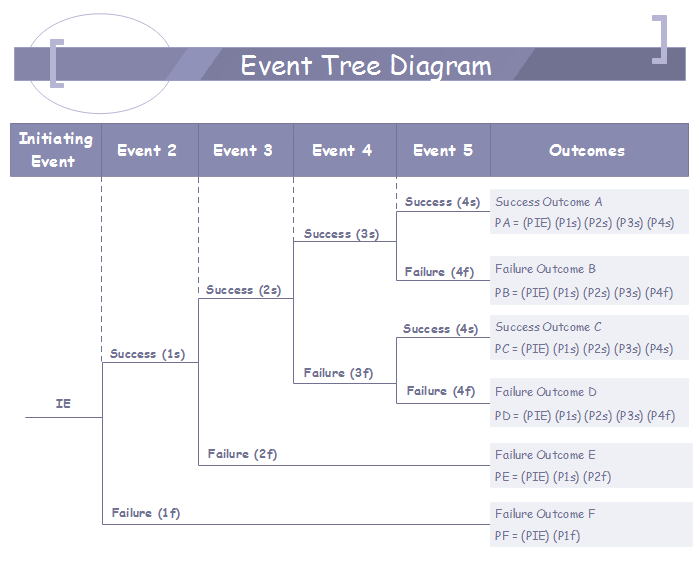 Event tree analysis the risk assessment application tool what is event tree diagram ccuart Choice Image