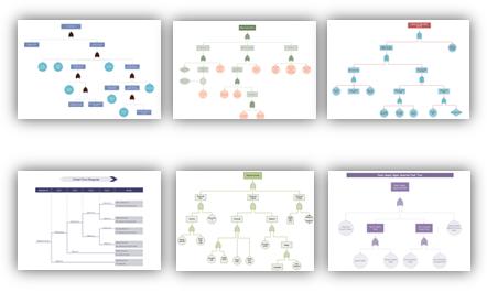 esempi di diagramma ad albero dei guasti