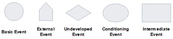 símbolos de eventos fta