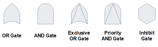 símbolos de portas fta