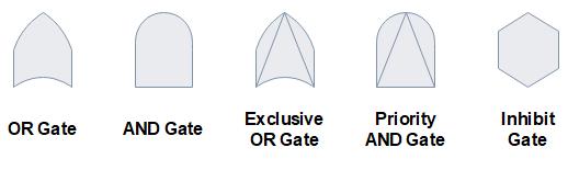 fta gates symbols