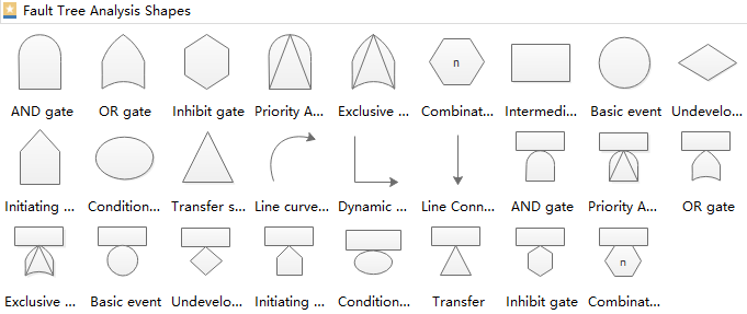 Fault Tree Analysis Diagram Shapes