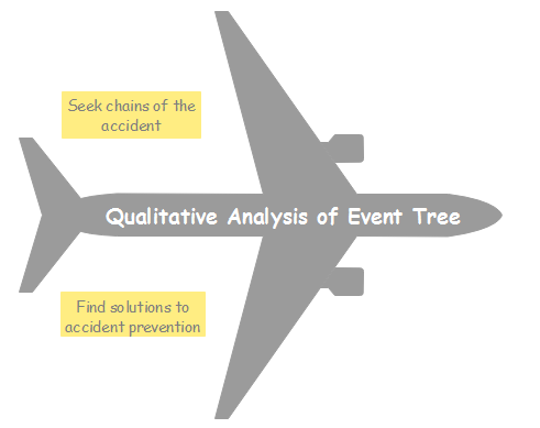 Qualitative Analysis Event Tree