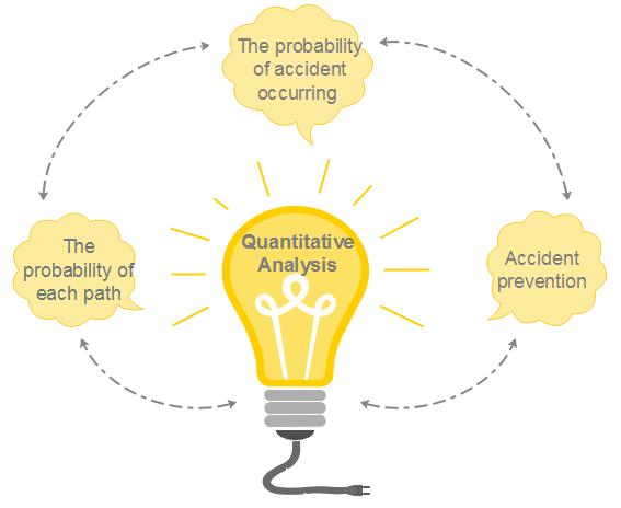 Quantitative Analysis Event Tree