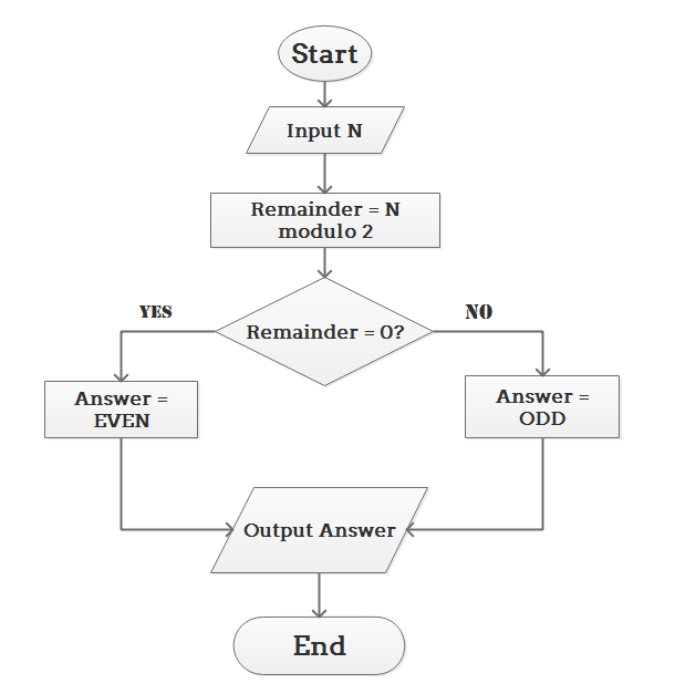 Algorithm Flowchart for Math