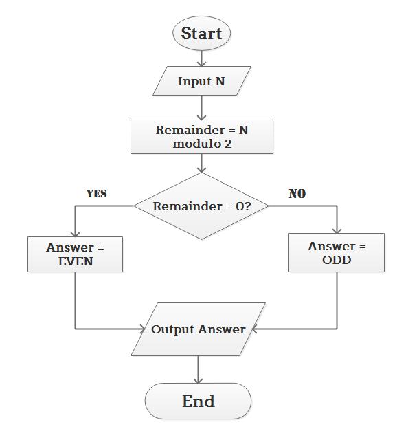 Algorithm Flowchart Example 2