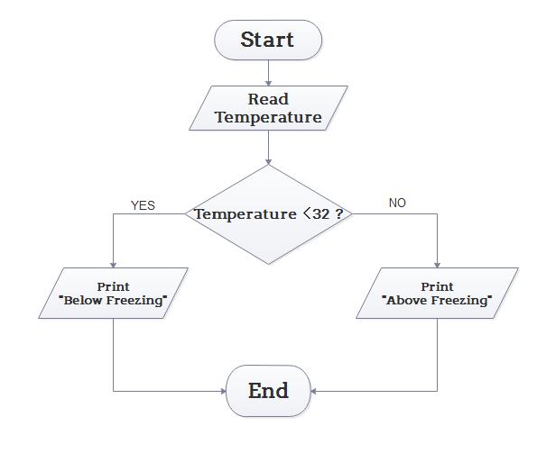 Algorithm Flowchart Example 3