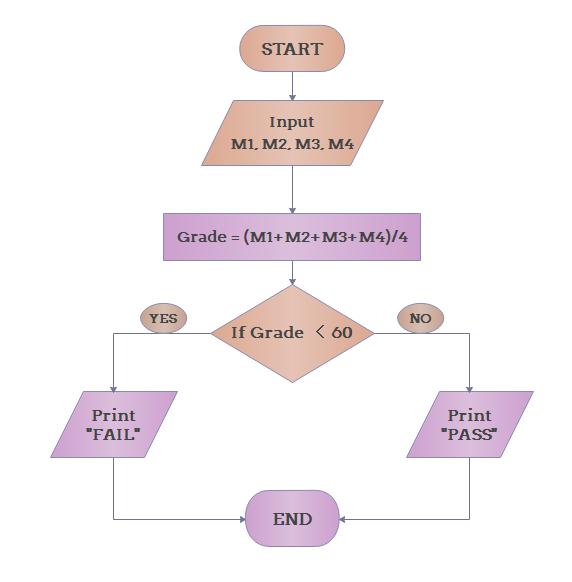 Algorithm Flowchart Example 4