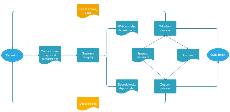How to create a flowchart for banking system