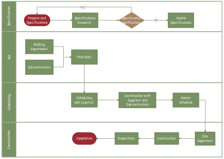 cross-function bidding process flowchart