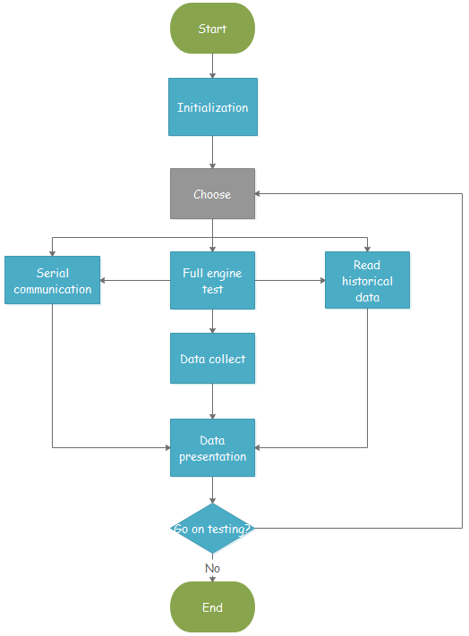 program flowchart templates