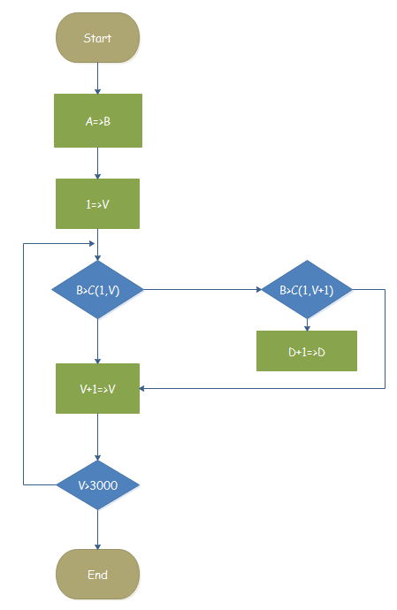 Counting Program Flowchart