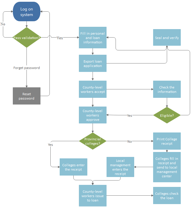 Flow Chart for Loan Management